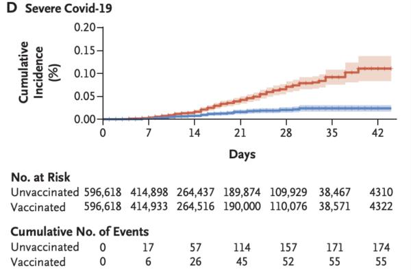 イスラエルにおけるCOVID-19のワクチンの実際の効果